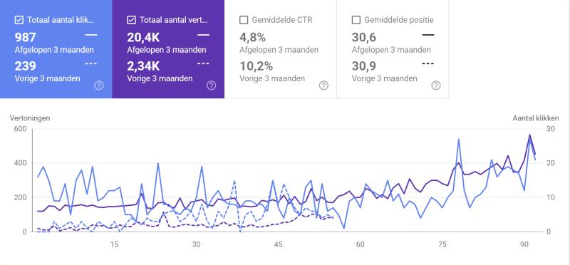 SEO tips resultaten om hoger te scoren in Google